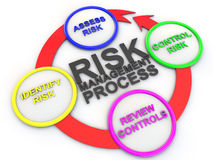 Risk management process Royalty Free Stock Photo