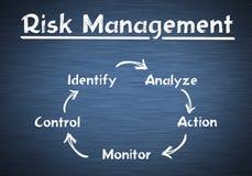Risk Management. Process circle concept Stock Photos