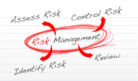 Risk management process diagram. Schema illustration design over white Royalty Free Stock Photography