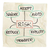 Risk management strategy. Risk management strategies - ignore, accept, avoid, reduce, transfer and exploit - sketch on a cocktail napkin, isolated on white with Stock Photography