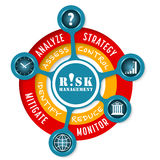 Risk management. Vector info graphic with theme of risk management Royalty Free Stock Photography