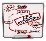Risk Mitigation Process System Procedure Workflow Diagram. Risk Mitigation process, system or procedure drawn on a dry erase message board to illustrate the Stock Photography