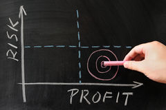 Risk-Profit graph Royalty Free Stock Image
