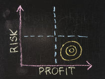 Risk-Profit graph Stock Photography