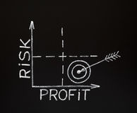 Risk-Profit graph on blackboard. A Risk-Profit graph made with white chalk on a blackboard stock photos