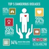 Risken av den farliga sjukdomar, läkarundersökningen, hälsa och sjukvården vektor illustrationer