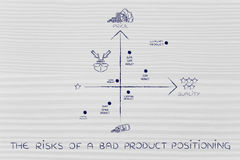 The risks of a bad product positioning, map with wrong product s Royalty Free Stock Image