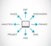 Risorsa di impresa che progetta ERP illustrazione di stock