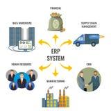 Risorsa di impresa che progetta la gestione integrata del ERP illustrazione di stock