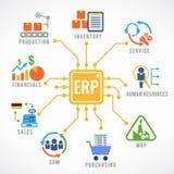 Risorsa di impresa che progetta progettazione di vettore di arte dell'icona di flusso della costruzione del modulo del ERP illustrazione vettoriale