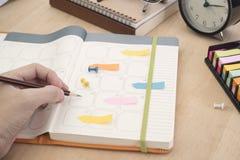 Riunione del pianificatore del calendario del catalogo di affari sull'ufficio dello scrittorio Immagini Stock Libere da Diritti