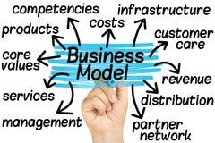 Ręka Podkreśla model biznesu etykietkę Odizolowywającą Zdjęcie Stock