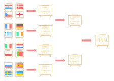 Road map football euro 2012 nations flag. By cork board on white isolate sort by group A - D Stock Images