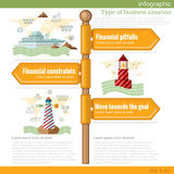 Road sign infographic with different types of business situation. Stock Images