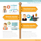 Road sign infographic with different types of education Royalty Free Stock Photo