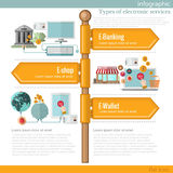 Road sign infographic with different types of electronic services Royalty Free Stock Images