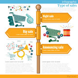 Road sign infographic with different types of sales Royalty Free Stock Photos