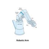 Roboterarm Lizenzfreies Stockbild