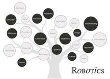 Free Robotics Fundaments And Concept Tree. Disruptive Technology Of Future Royalty Free Stock Images - 147954369