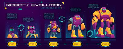 Robots evolution time line cartoon vector banner royalty free illustration