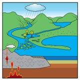 Rockowa cykl mapa Zdjęcia Stock