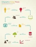 Rocznika infographics projekta proces. Zdjęcia Royalty Free