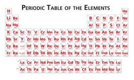 Rode Periodieke lijst van de vector van de elementenillustratie Royalty-vrije Stock Afbeeldingen