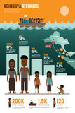 Rohingya Refugees infographics. Stock Images