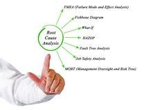 Root Cause Analysis Stock Image