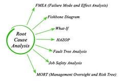 Root Cause Analysis. Diagram of Root Cause Analysis Royalty Free Stock Photo