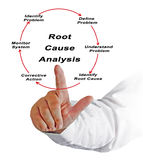 Root cause analysis. Presenting Diagram of Root cause analysis Royalty Free Stock Photography