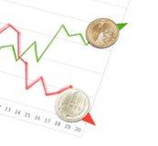 Rosyjski rubel iść w dół usa dolar iść up Zdjęcie Royalty Free