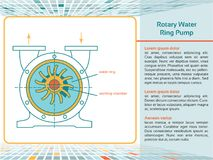 Rotary water ring pump. royalty free stock photo