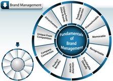 Roue de management de marque Photographie stock