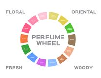 Roue de parfum Photos libres de droits