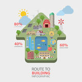 Route to building flat  infographic: home eco green energy. Route to building flat style thematic infographics concept. Home shape education commercial eco green Royalty Free Stock Photo