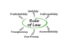 Rule of Law. Diagram of Rule of Law Royalty Free Stock Images