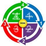 säkerhet för risk för affärsdiagramadministration Arkivbild