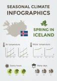 Säsongsbetonat klimat Infographics Island i vår Arkivfoto