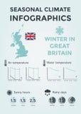 Säsongsbetonat klimat Infographics Väder-, luft- och vattentemperatur, Sunny Hours och regniga dagar Vinter i Storbritannien Royaltyfria Foton