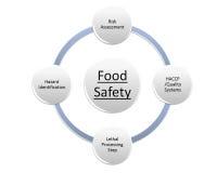 Sécurité alimentaire illustration de vecteur