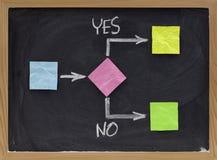Sí o no - concepto de la toma de decisión Imagen de archivo libre de regalías