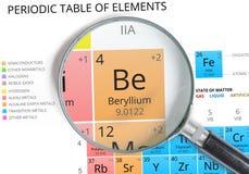 Berilio sea tabla peridica del elemento qumico stock de smbolo del berilio sea el elemento de la tabla peridica enfoc fotos de archivo urtaz Choice Image