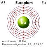 Símbolo y diagrama del electrón para el europio stock de ilustración