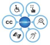 Símbolos da acessibilidade, grupo do ícone da acessibilidade ilustração do vetor