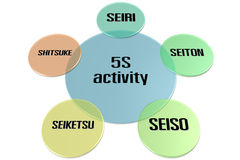 5S δραστηριότητα ελεύθερη απεικόνιση δικαιώματος