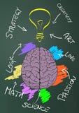 εγκέφαλος δημιουργικό&s Στοκ εικόνες με δικαίωμα ελεύθερης χρήσης