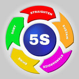 5S. Kaizen management methodology. Workplace organization method that uses a list of five words Vector Illustration