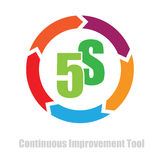 5S methodology cycle. Continuous improvement tool vector illustration Stock Illustration