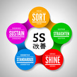 5S methodology kaizen management from japan. Sort, Straighten, Shine, Standardize and Sustain. Vector illustration Stock Illustration